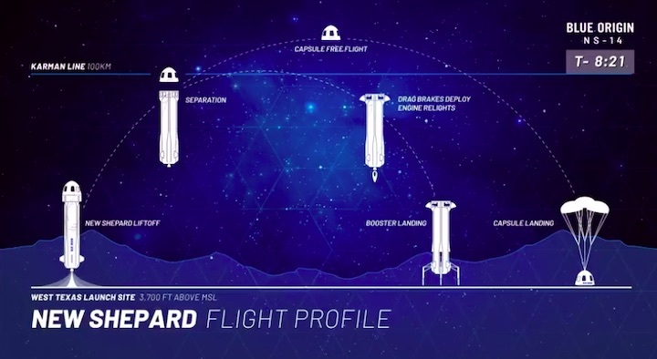 2021-new-shepard-mission-ns-14-ad