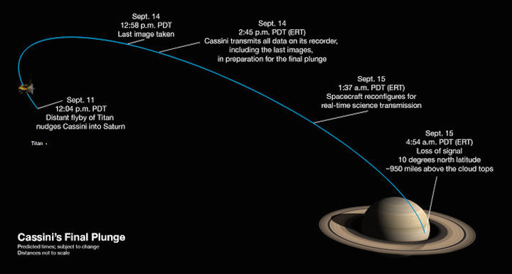 cassini-s-last-week-node-full-