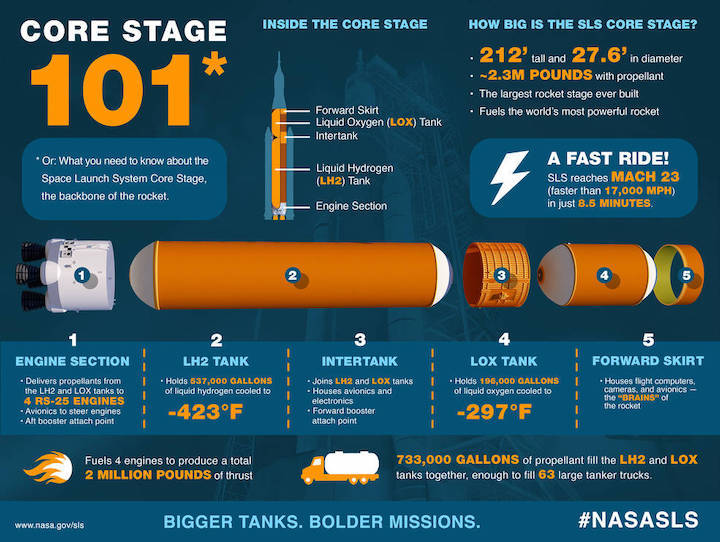core-stage-infographic-reboot