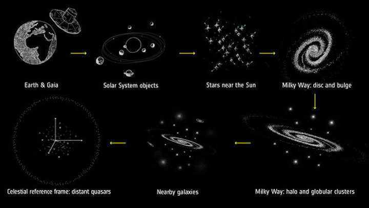 cosmic-scales-covered-by-gaia-