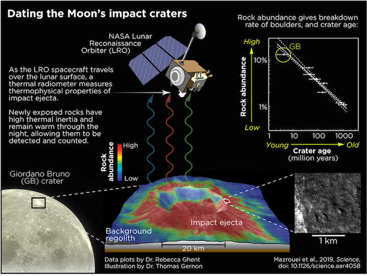 dating-moon-impact-craters