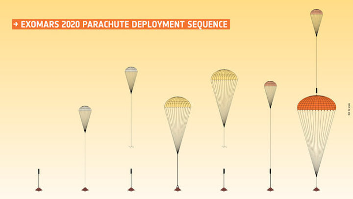 exomars-2020-parachute-deployment-sequence-large