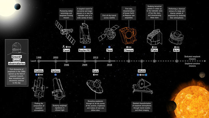 exoplanet-mission-timeline-cheops-large