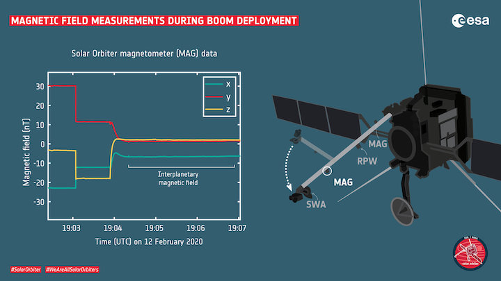 magnetic-field-measurements-during-solar-orbiter-boom-deployment-pillars