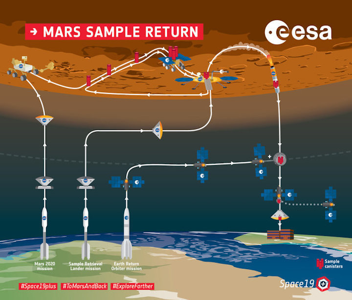 mars-sample-return-overview-infographic-node-full-image-2