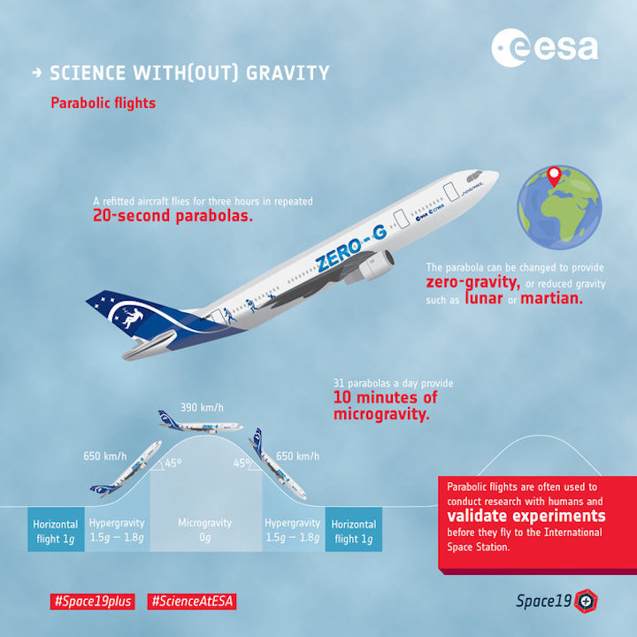 science-with-out-gravity-parabolic-flights-node-full-image-2